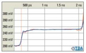 ნახატი 4: ნამდვილი ძაბვა TDR--ის გამოსავალზე გამოყენებული როგორც PWL ძაბვის წყარო