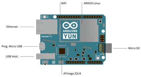 მოდელი Yun - WiFi ქსელი და SD მეხსიერების ბარათი